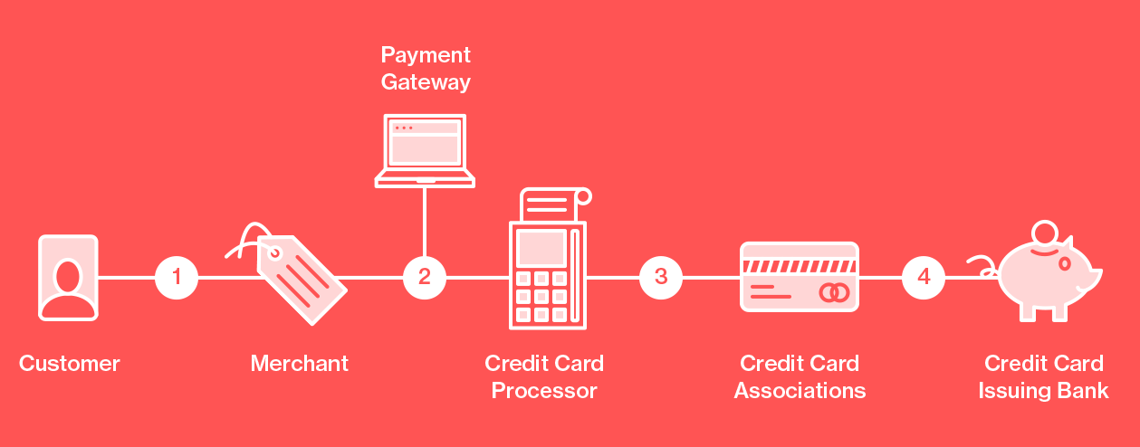 credit card processing fees: Infographic showing the credit card transaction flow