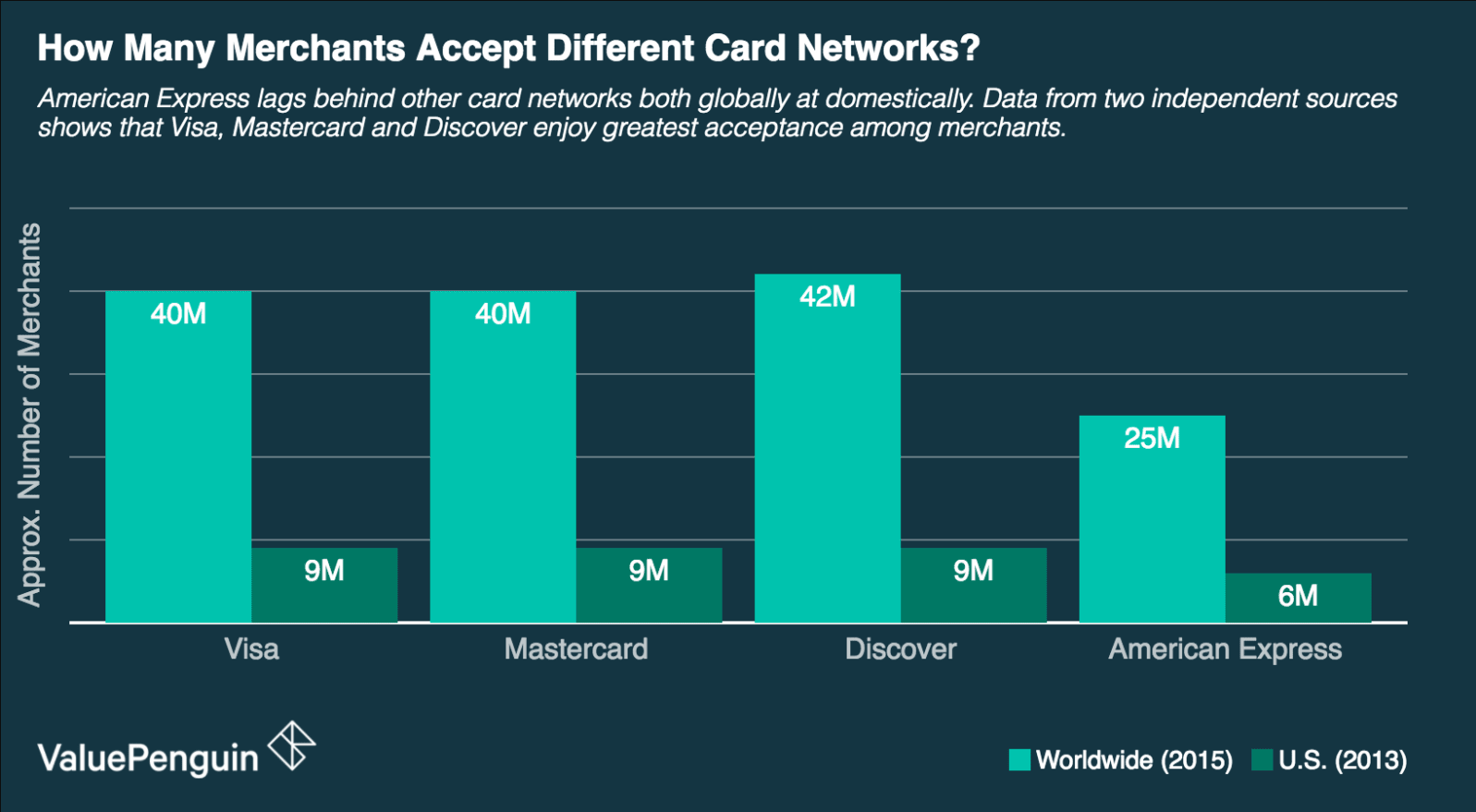 How Many Merchants Accept Different Card Networks?
