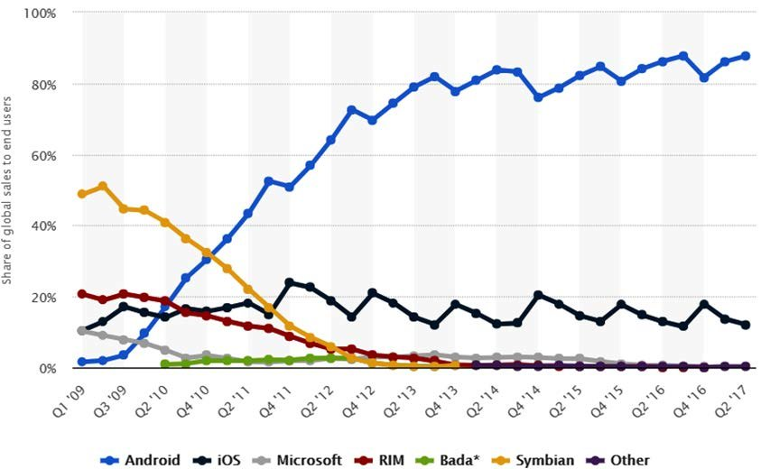 Mobile OS Market Share Global