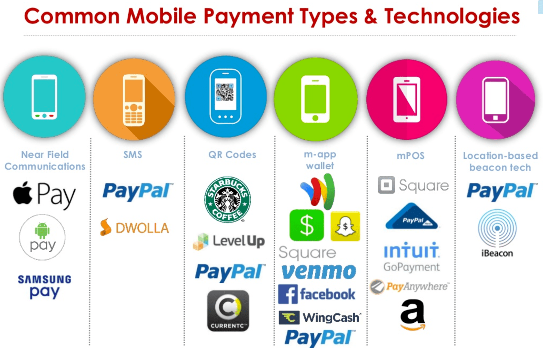 Common Mobile Payment Types And Technologies