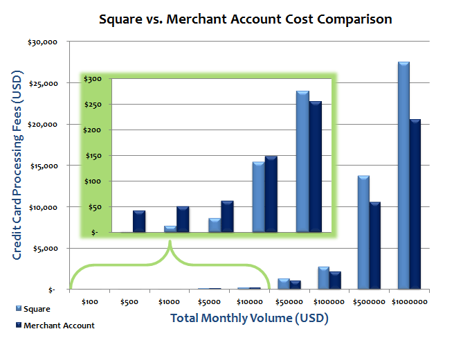 Square-vs-Merchant-Account