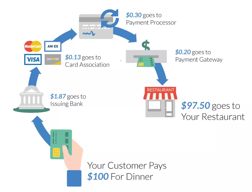 How High Are Your Restaurant Credit Card Processing Fees