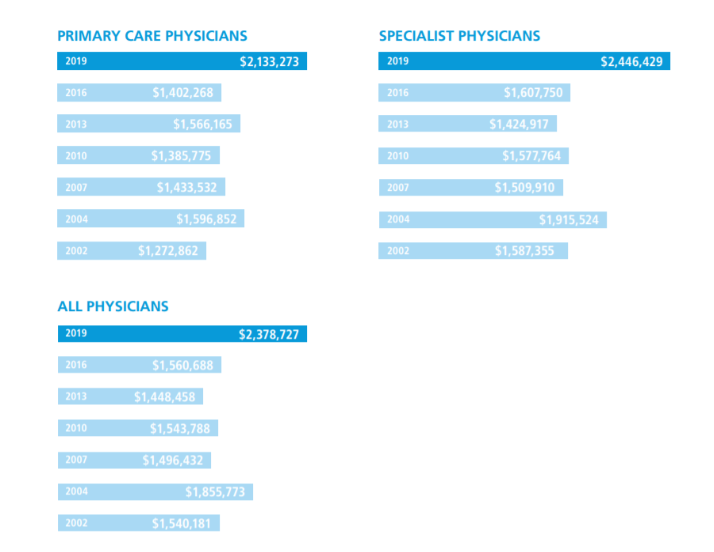 Physician annual revenues