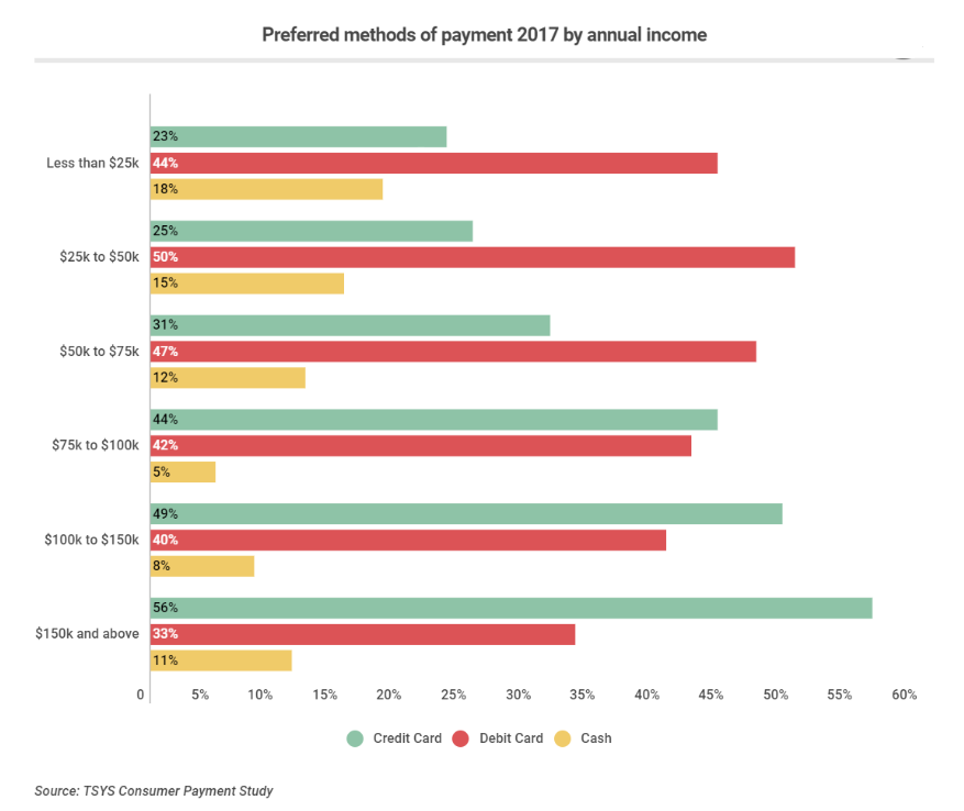 Preferred methods of payment