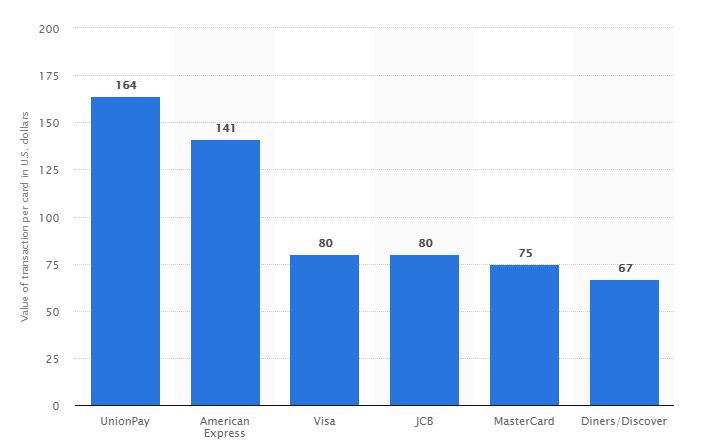 Average value of transaction per credit card worldwide in 2016, by brand (in U.S. dollars)