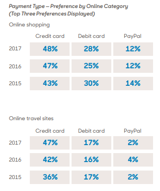 A chart showing payment type preference by online category