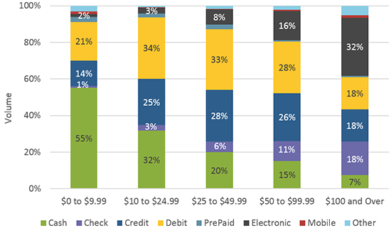 Payment instrument usage by purchase amount