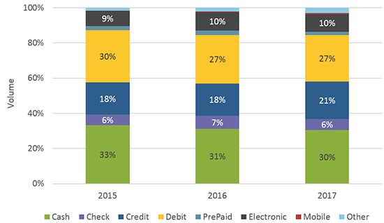 Share of instrument payment usage per year