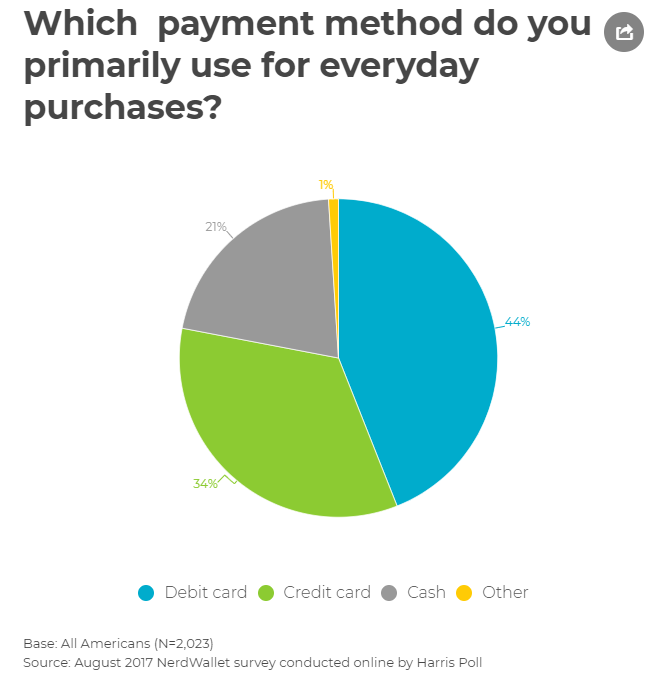 Which payment method do you primarily use for everyday purchases