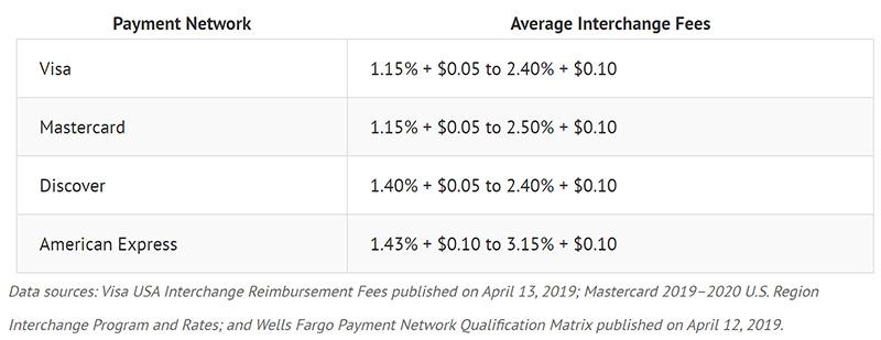 average payment network fees