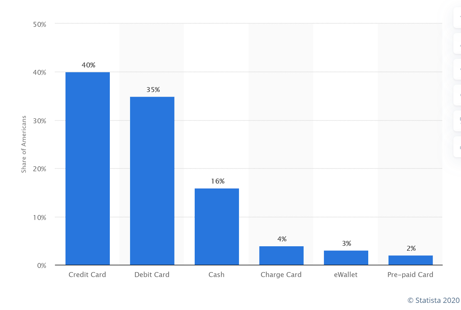 average usage rate of credit cards