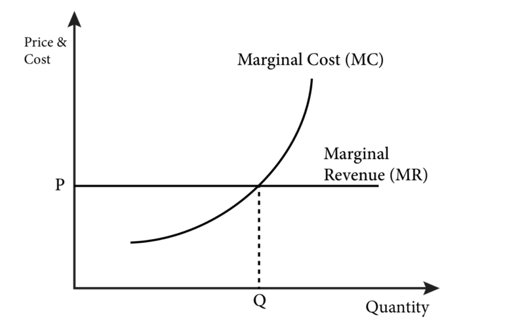 how to maximize profit: profit maximization graph from Oregon State University